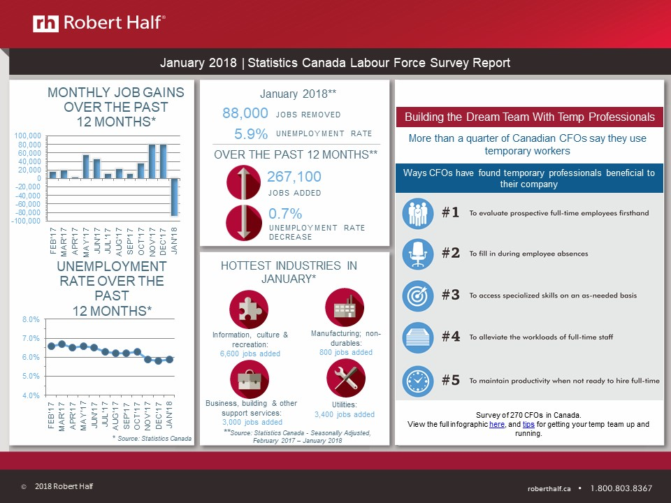 robert half salary guide 2018 canada