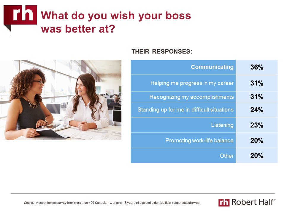 Chart of what Canadians wish their boss was better at