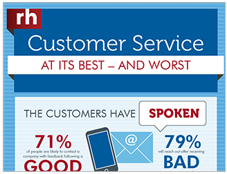 "A partial image of the infographic titled, ""Customer Service - At its Best and Worst"""