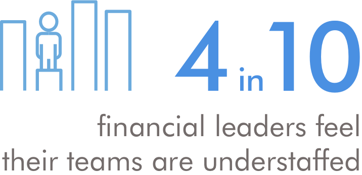 Icon with text indicating 4 in 10 financial leaders feel their teams are understaffed