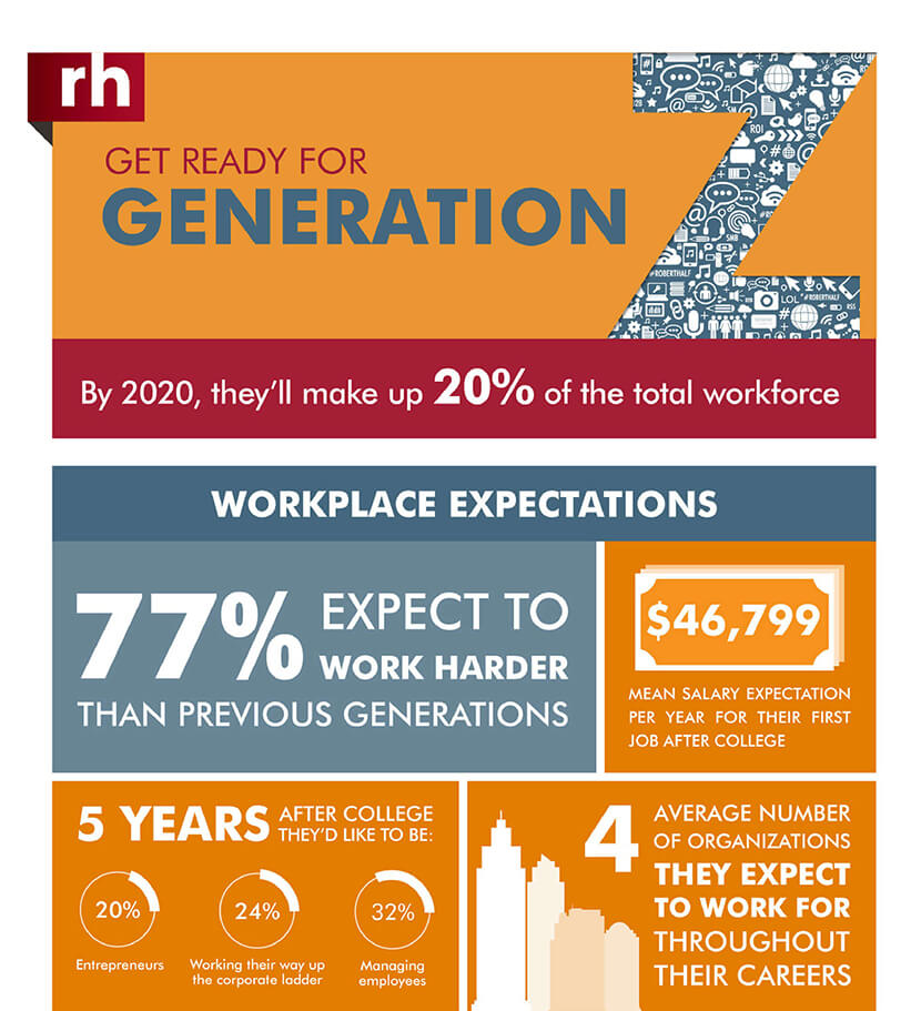 Get Ready For Generation Z Info