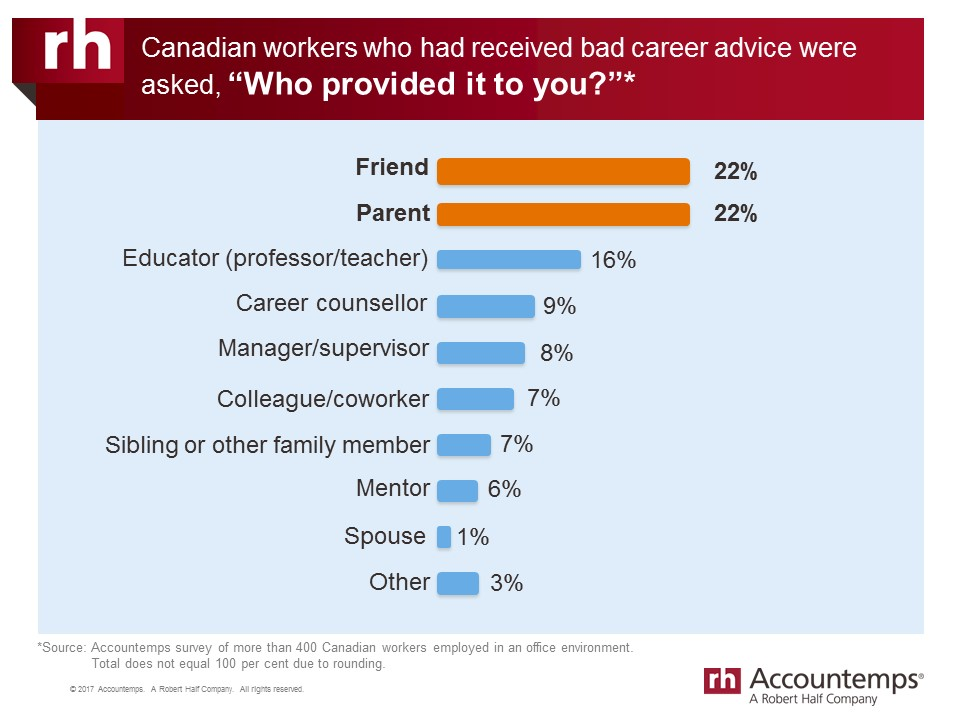 Survey responses: Who provided you with bad career advice?