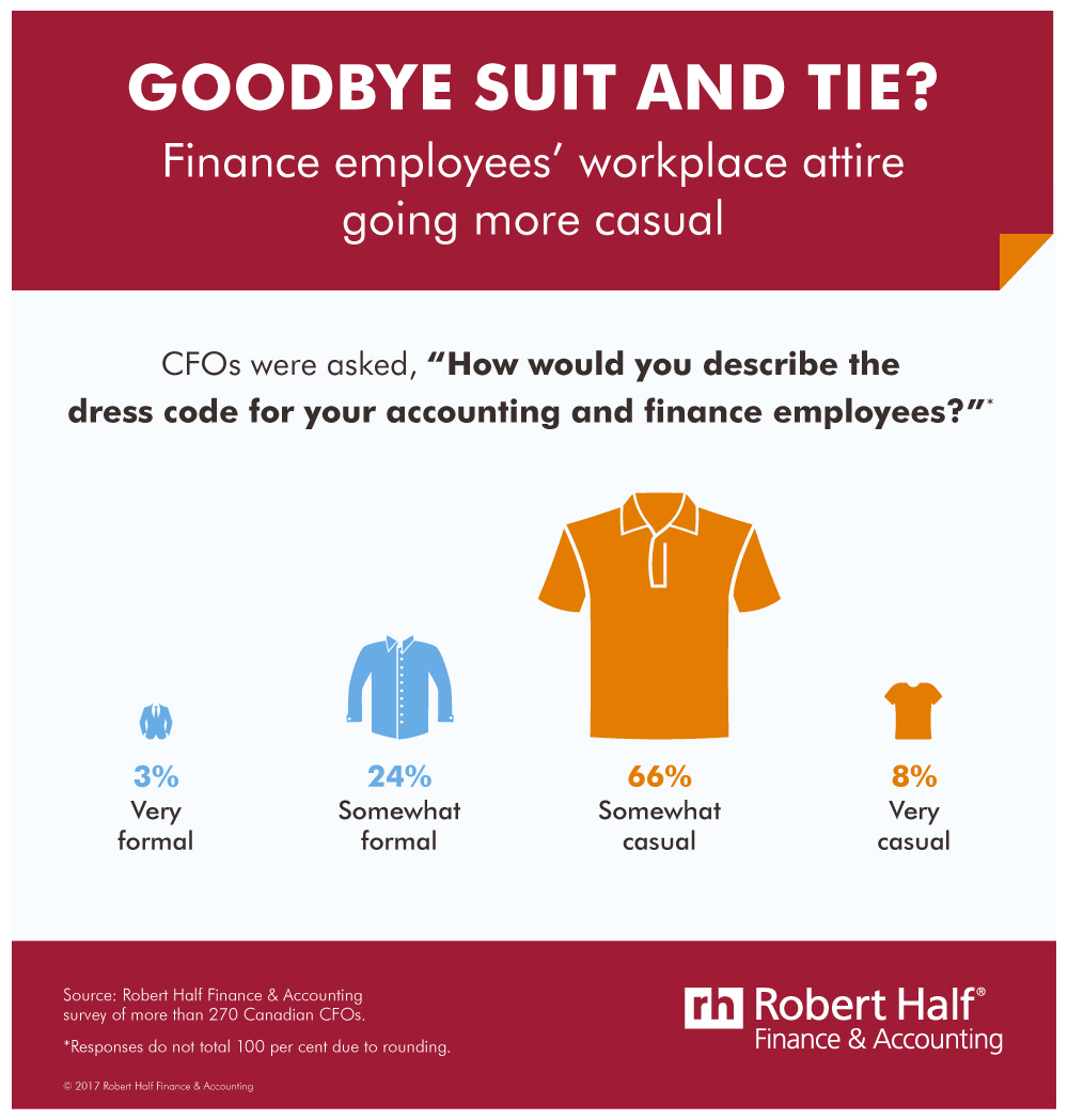 Infographic breaking down how finance and accounting professionals dress