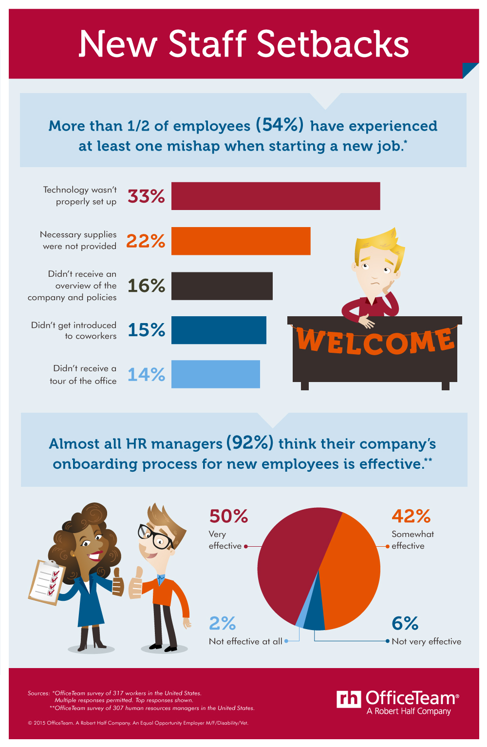 Infographic depicting the success and failures of new hire onboarding