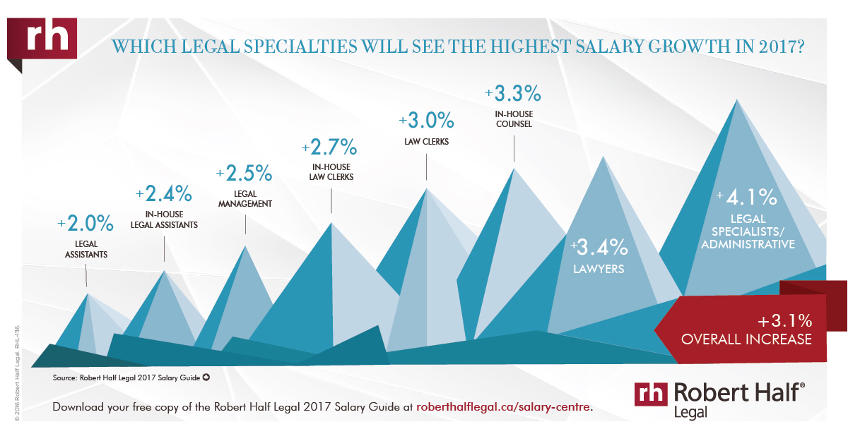 A thumbnail of an infographic showing the salary growth across Canada