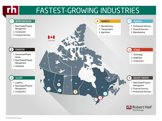 A thumbnail of an infographic showing the fastest-growing industries across the Canada