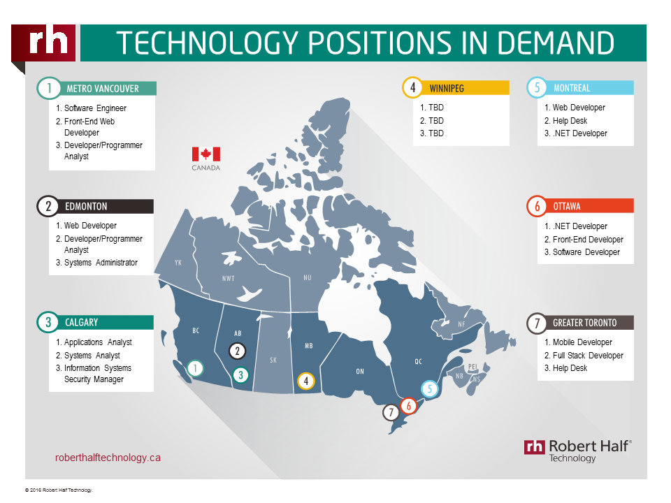 A thumbnail of an infographic showing the financial positions in demand across the Canada