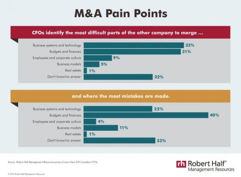An infographic featuring results of a Robert Half Management Resources survey on  difficulties companies experience in mergers and acquisitions