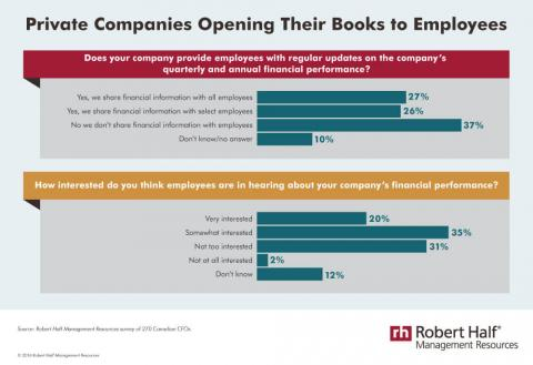 An infographic featuring results of a Robert Half Management Resources survey on  private companies sharing financial information with employees
