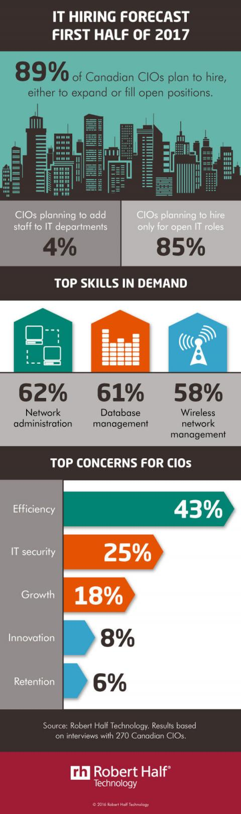 An infographic summarizing hiring plans of CIOs for the first half of 2017