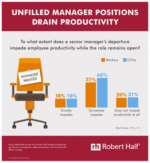 Infographic featuring results from a Robert Half survey on whether vacant  management positions impede employee productivity