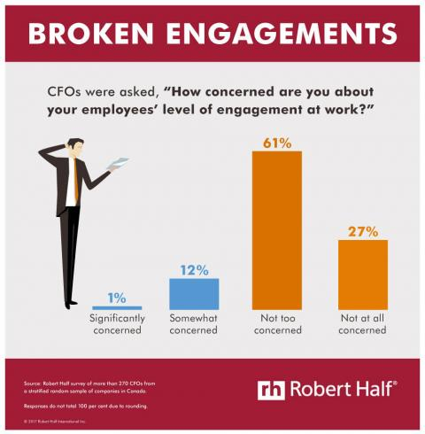 Infographic featuring results of a Robert Half survey on employee engagement at  work