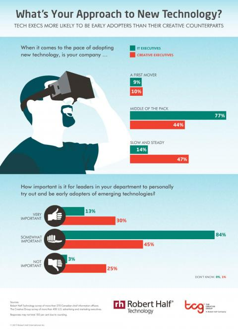 An infographic featuring results from a survey about creative and IT executives as  early adopters of new technology