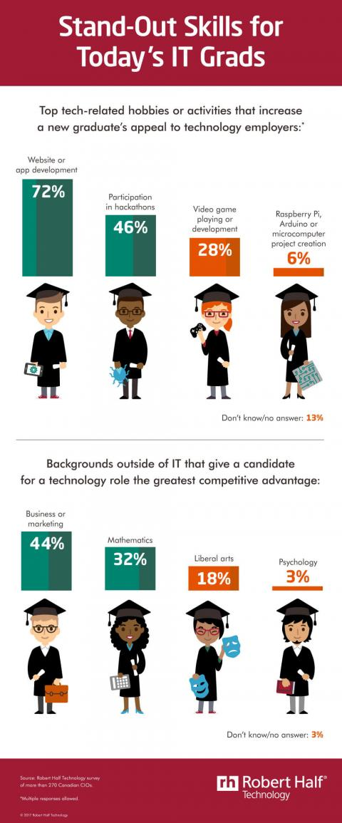 An infographic featuring the results of a Robert Half Technology survey of CIOs on  stand-out skills and hobbies of recent IT graduates