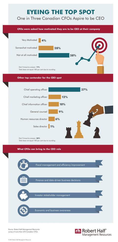 An infographic featuring results of a Robert Half Management Resources survey on CFOs who aspire to become CEOs