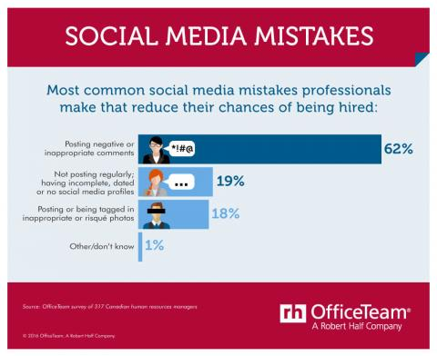 An infographic featuring results of an OfficeTeam survey about social media mistakes  that can reduce a candidate's chance of being hired
