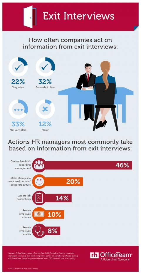 An infographic featuring results of an OfficeTeam survey on how managers use  information gathered during an exit interview