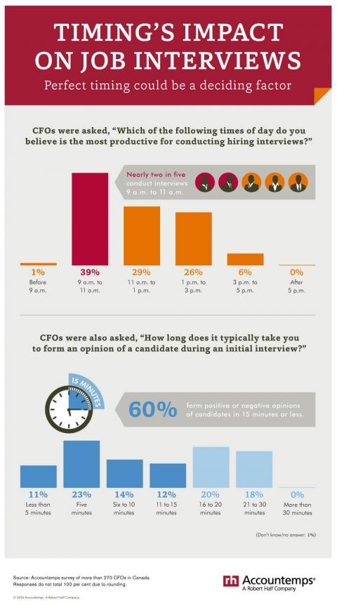 An infographic featuring results of a survey of CFOs about best time of day for hiring  interviews and length of time required to form an opinion about job candidates