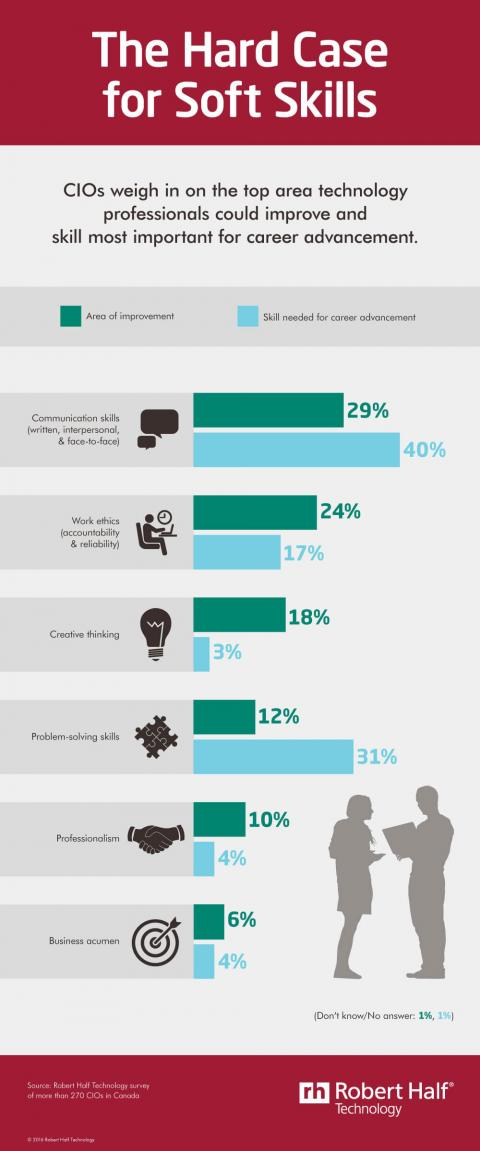 An infographic featuring results of a survey of CIOs on the soft skills tech  professionals should improve and will need to advance