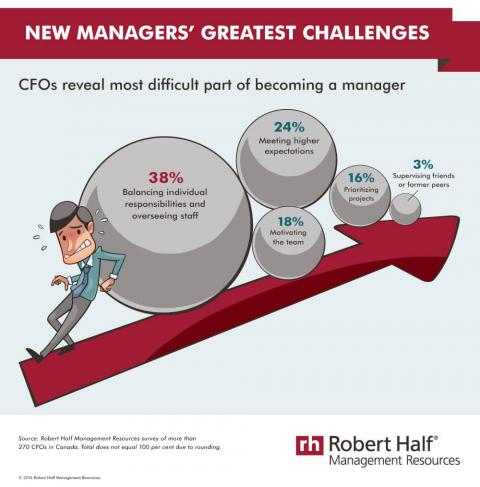 Infographic featuring results of a Robert Half Management Resources survey of CFOs  on challenges faced by new managers