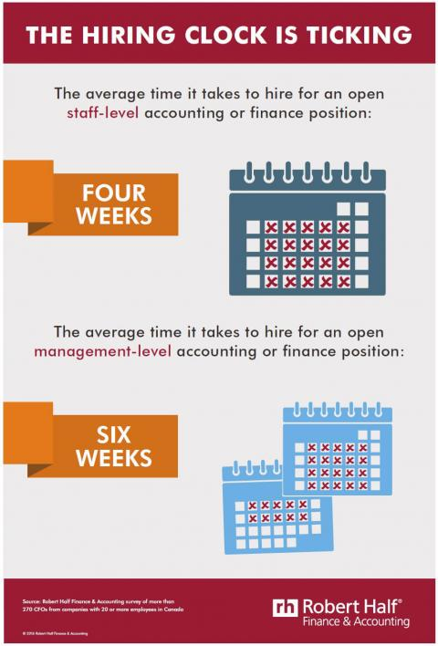 Infographic featuring results of a survey of CFOs on how long it takes to fill finance  positions at staff and management levels