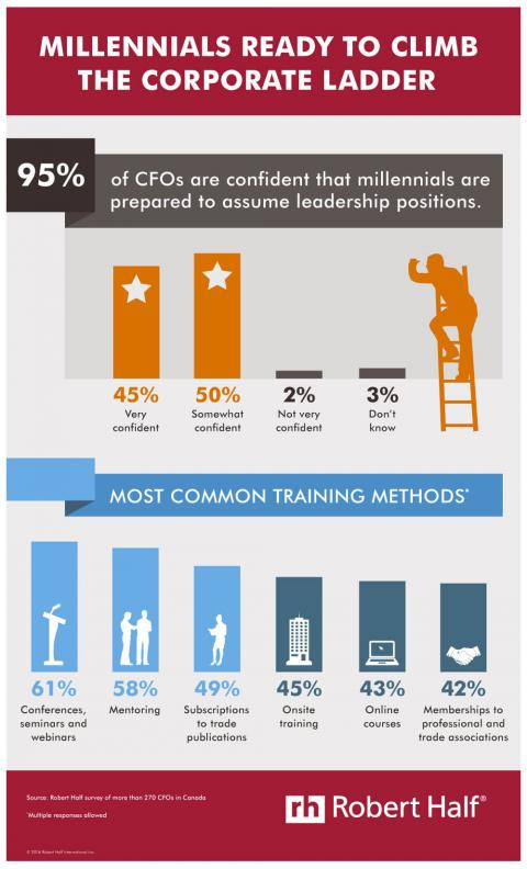Infographic featuring results of a survey of CFOs on millennial readiness to assume  leadership positions