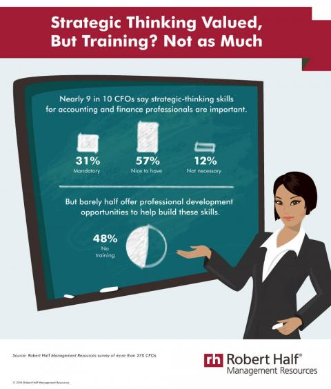 An infographic featuring results of a Robert Half Management Resources survey of  CFOs on the value of strategic thinking and professional development