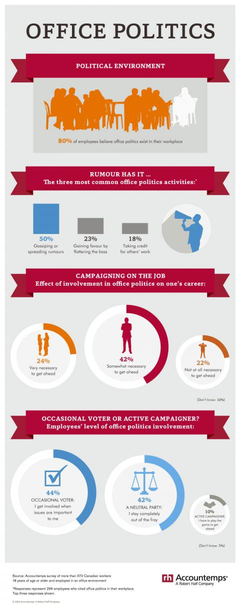 An infographic featuring the results of an Accountemps survey on office politics