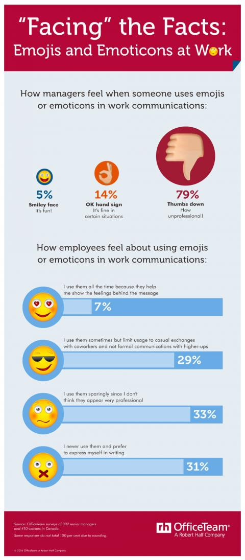 An infographic featuring results of an OfficeTeam survey about attitudes toward using  emojis and emoticons in work communications