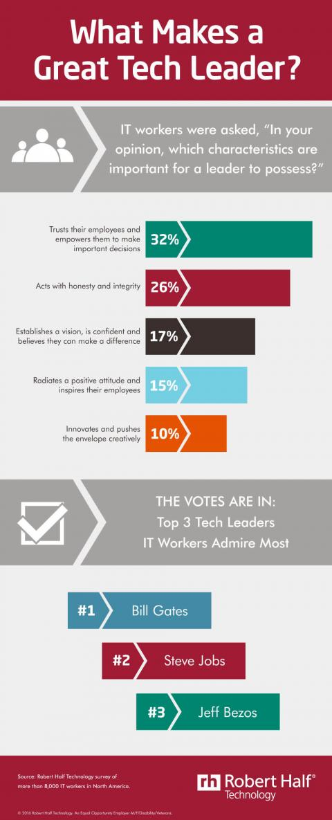 An infographic featuring results of a Robert Half Technology survey of IT workers on what makes a great tech leader