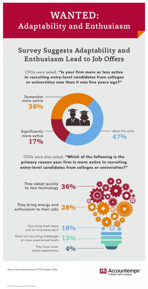 An infographic featuring results of an Accountemps survey of CFOs on recruiting  entry-level candidates from colleges or universities