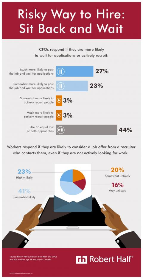 Infographic featuring results of a Robert Half survey on active recruiting