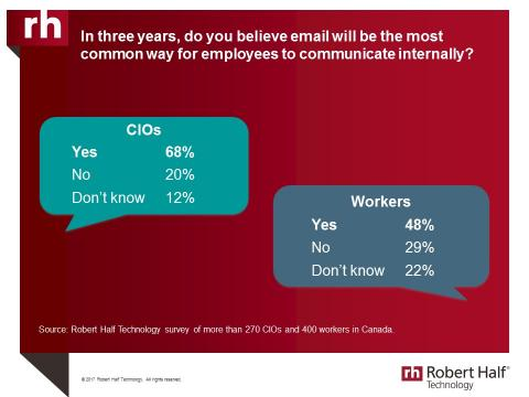 Graph of how employees will communicate internally