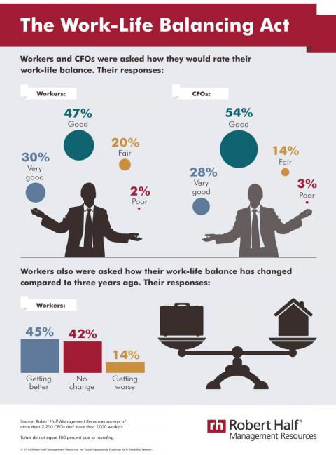 An infographic featuring results of Robert Half Management Resources surveys about work-life balance