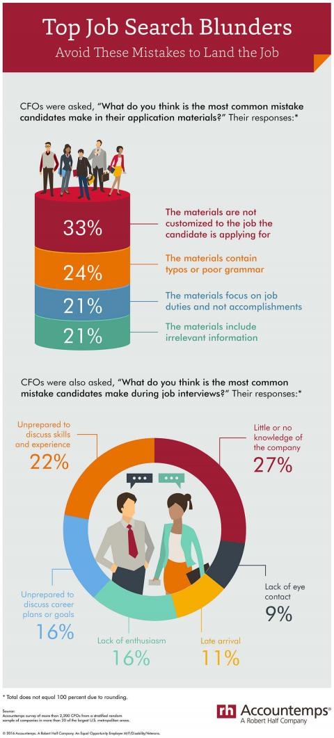 An infographic featuring results of an Accountemps survey of CFOs on the most common mistakes made by job candidates