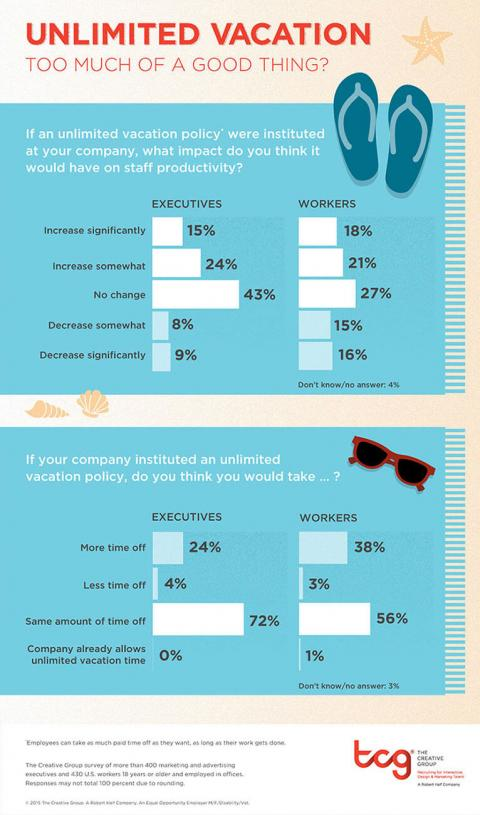 An infographic featuring the results of a survey by The Creative Group about unlimited vacation policy