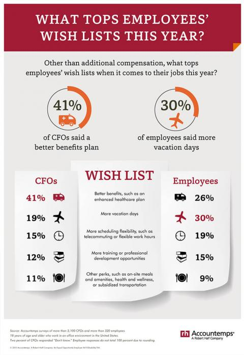 An infographic with the results of an Accountemps survey of CFOs and workers on what employees most want when it comes to their jobs
