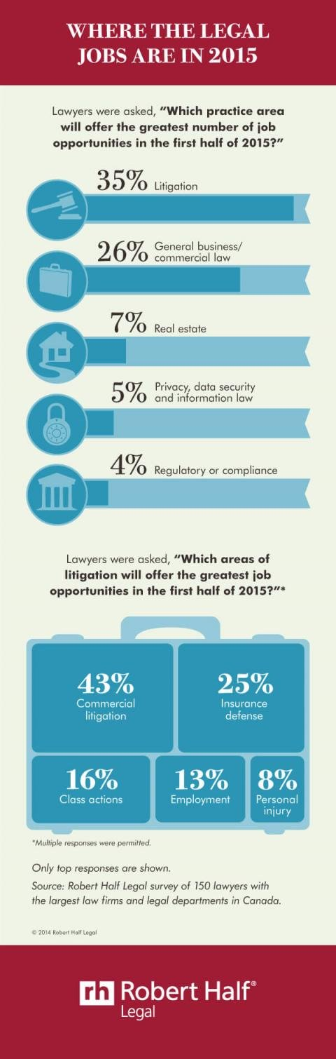 An infographic featuring the results of a survey from Robert Half Legal about job prospects for legal professionals for the first half of 2015
