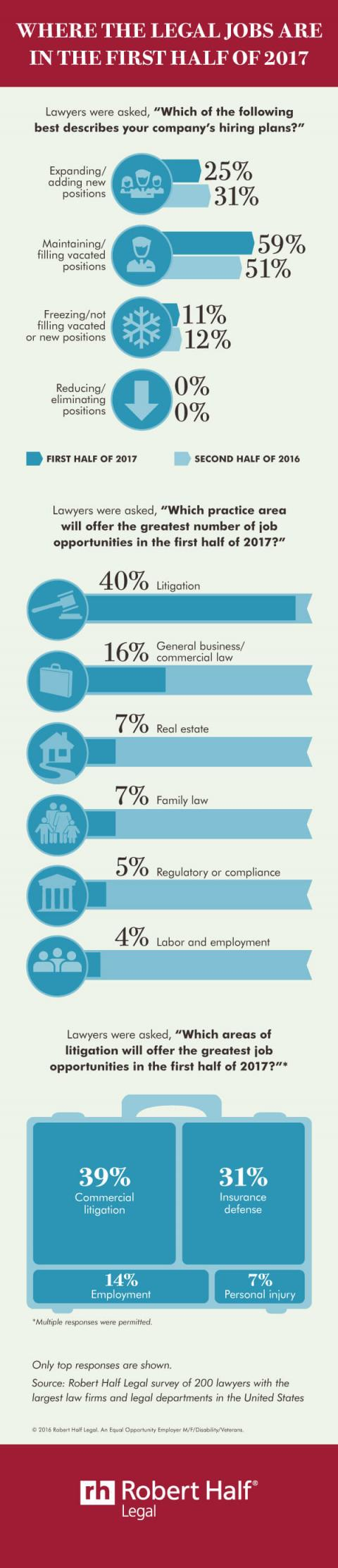 An infographic featuring the results of a survey about job prospects for legal professionals in the U.S. for the first half of 2017