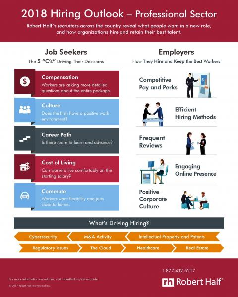 2018 Hiring Outlook