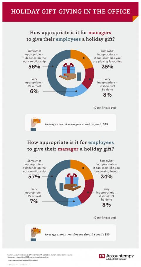 Inforgraphic Holiday Gift Giving in the Office