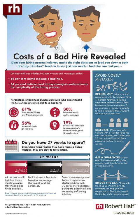 Cost of a Bad Hire Revealed
