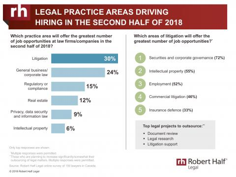 Legal Practice Areas Driving Hiring in the Second Half of 2018