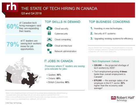 Tech hiring in Canada 2nd half 2018