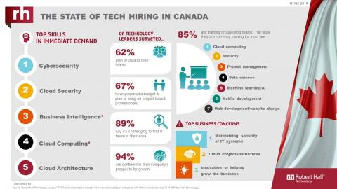The State of Tech Hiring in Canada