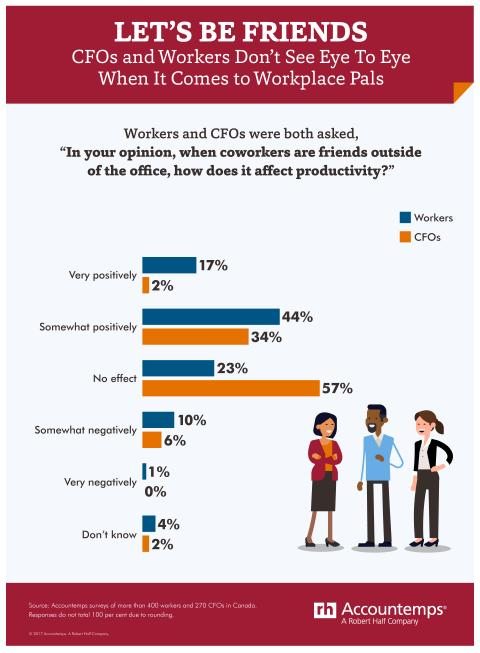 Infographic about friends at work