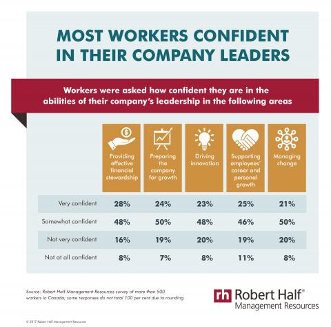 Robert Half Management Resources Confidence in Leadership