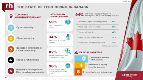Tech hiring in Canada Q3-4 2019