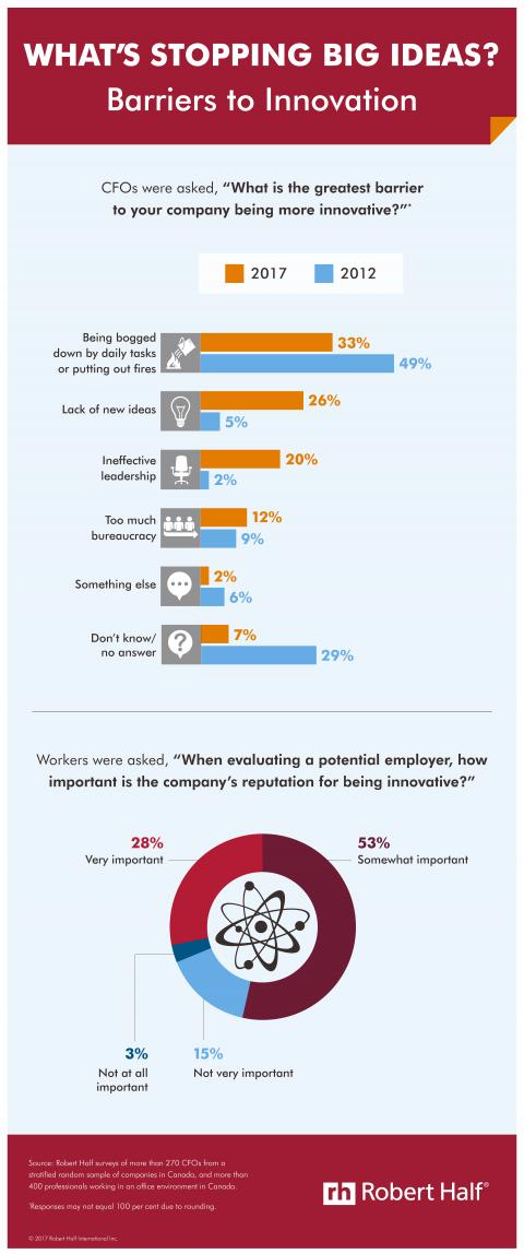 Barriers to Innovation in the Workplace
