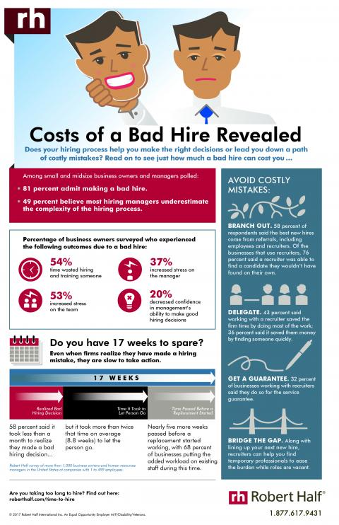 Cost of a bad hire revealed in this infographic